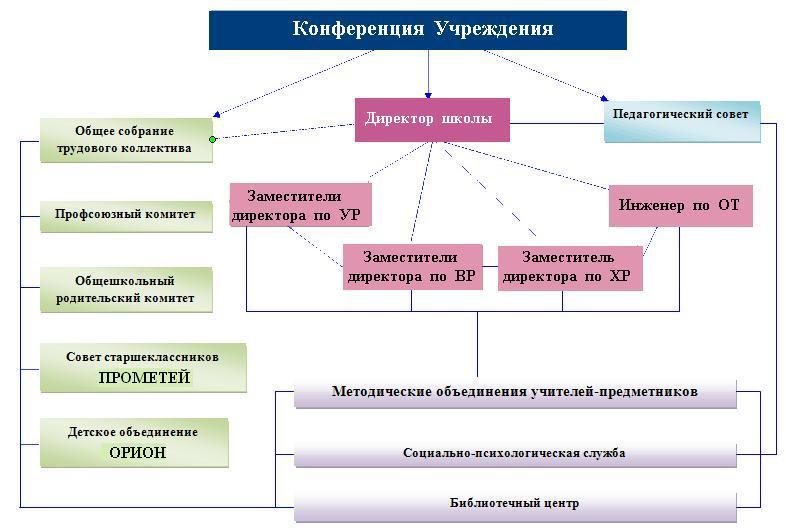 Структура  МБОУ  СОШ  105